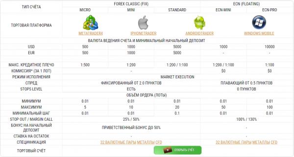 торговые типы счетов RBfxpro