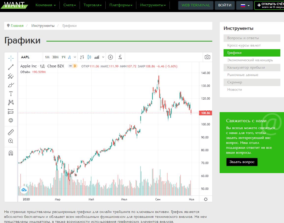 аналитика валютных пар от Вант Брокера компании